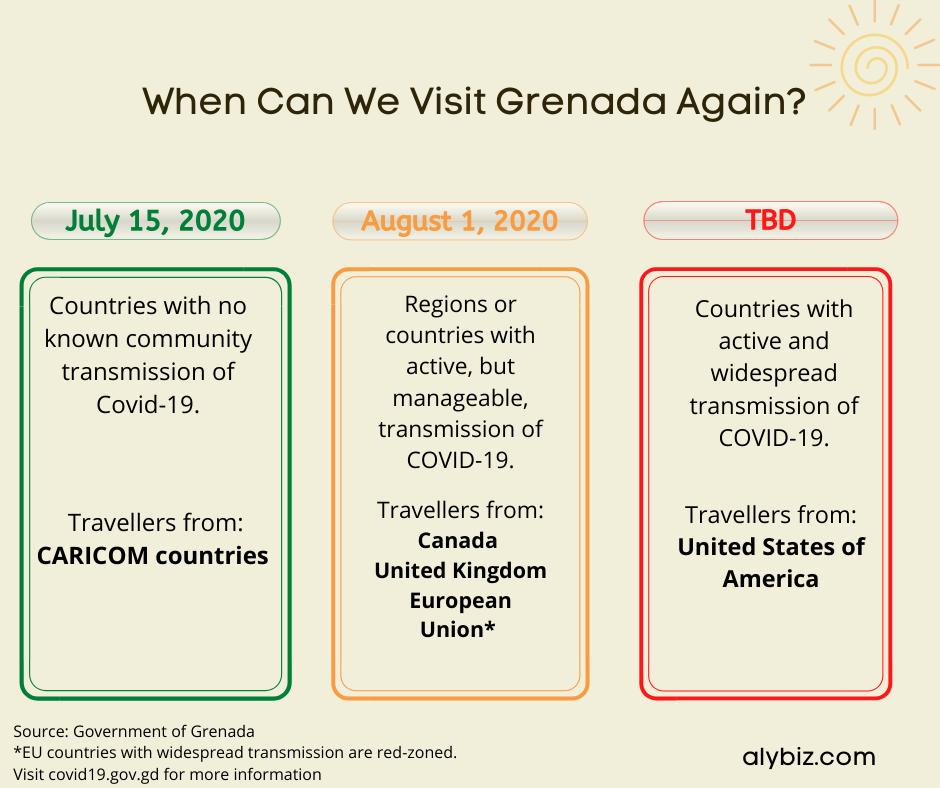 Grenada Covid-19 Entry Requirements